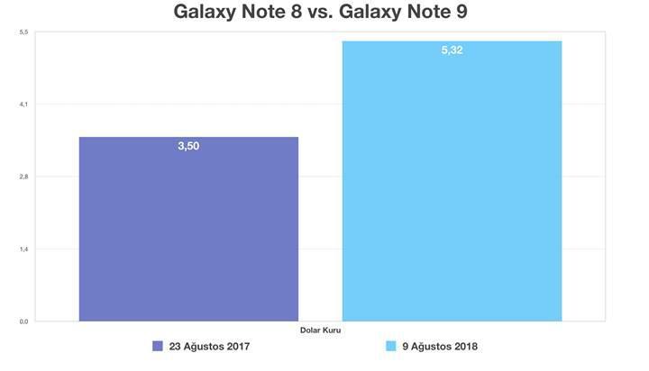 Samsung Galaxy Note 9'un Türkiye fiyatı