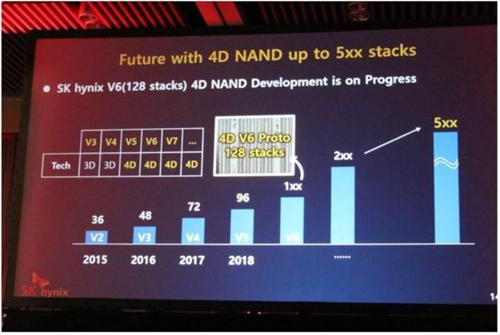 SK Hynix 4D-NAND belleklere geçiyor