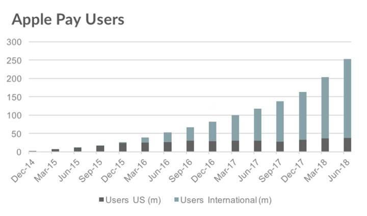 Apple Pay kullanıcı sayısı dünya genelinde 253 milyona ulaştı