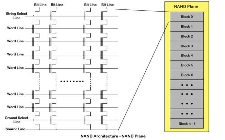 Toshiba, XL-Flash NAND teknolojisini tanıttı