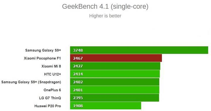 Xiaomi Pocophone F1 performans testlerinde zirveye oynuyor