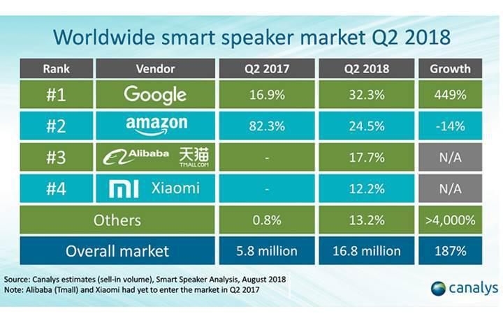 Akıllı hoparlör pazarında Çin etkisi