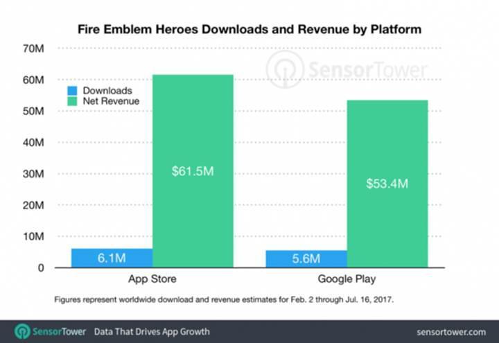 Nintendo mobilde sabit fiyat stratejisine dönüyor