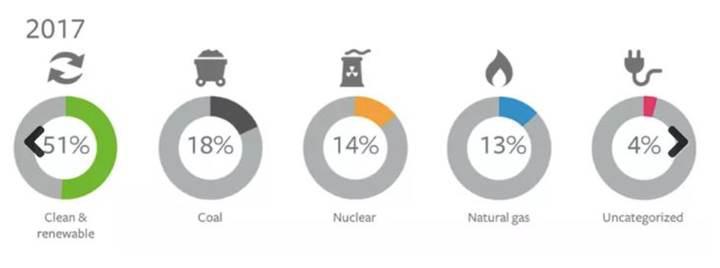 Facebook, 2020 yılı itibarıyla %100 yenilenebilir enerjiye geçecek