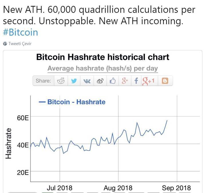 Bitcoin kazma oranı rekor düzeye ulaştı