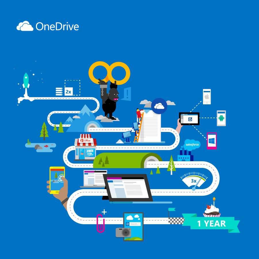 OneDrive'a depolanan ses, video ve görsellerin içeriği yapay zeka ile taranabilecek