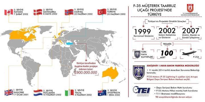 F-35 üretimine Türk şirketlerden 700 milyon dolarlık katkı