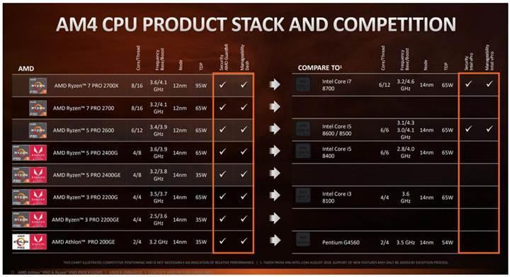 Yeni AMD Athlon serisi duyuruldu