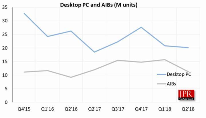 Yılın ikinci çeyreğinde ekran kartı satışları düştü, Nvidia payını artırdı