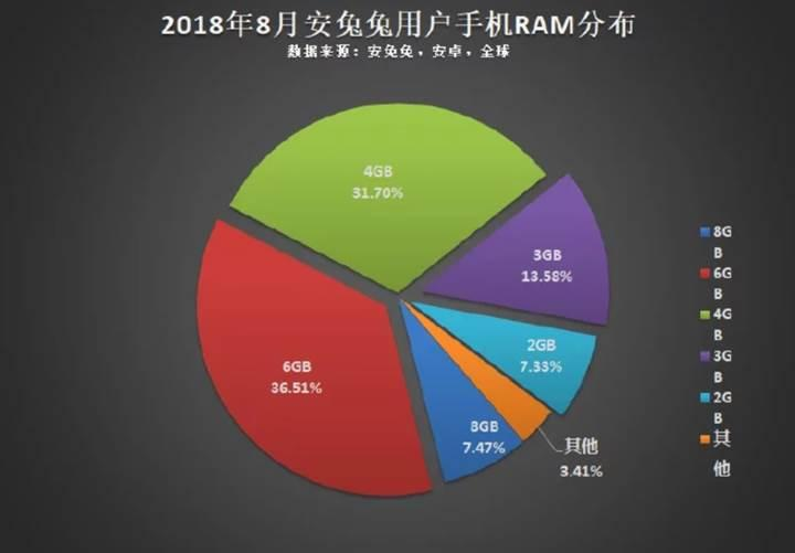 Android pazarında hangi konfigürasyonlar çoğunlukta?