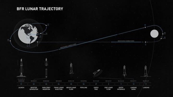 Elon Musk ilk 'Ay turistini' açıkladı: Yusaku Maezawa kimdir?