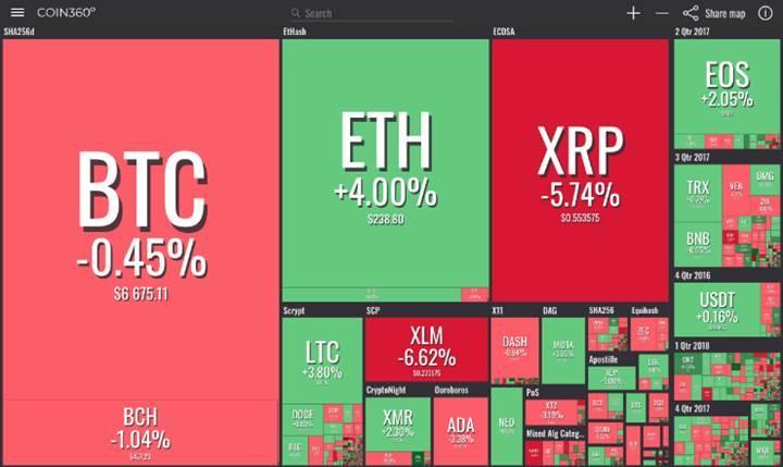 Piyasalar oldukça kararsız