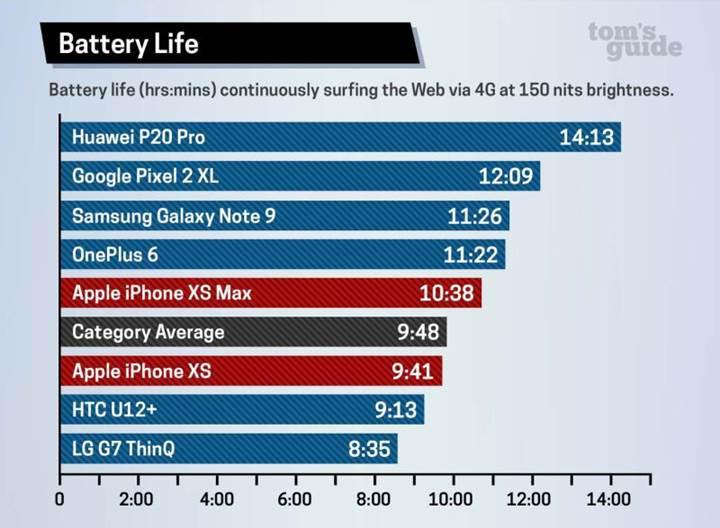 Geçen yılki iPhone X'un pil ömrü iPhone Xs serisinden daha iyi