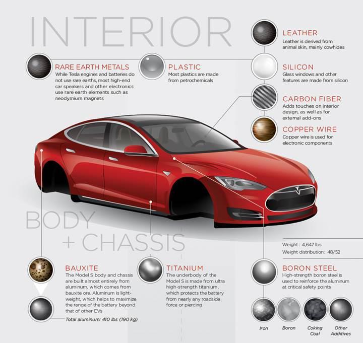 Tesla Model S'de kullanılan hammaddeleri gösteren infografik yayınlandı