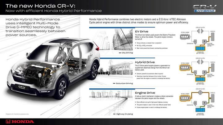 Honda CR-V Hybrid tanıtıldı!
