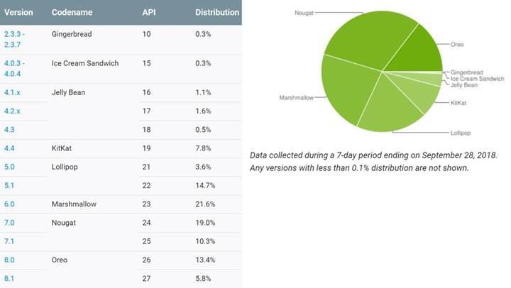 Android Pie kullanım oranı hala %0.1'in altında