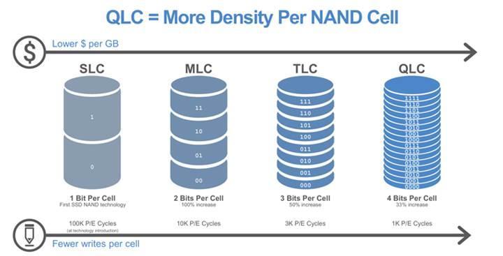 QLC NAND üretiminde sıkıntılar var