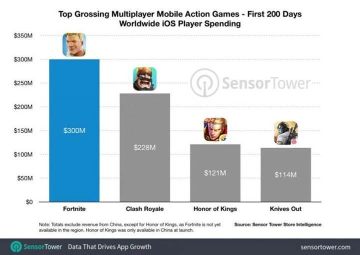 Fortnite Mobile'ın iOS platformundaki geliri 200 günde 300 milyon doları aştı