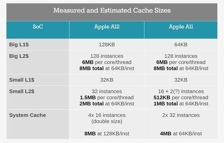 Apple A12 Bionic yonga seti mercek altında