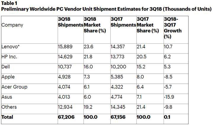 Microsoft en iyi PC üreticileri arasına girdi