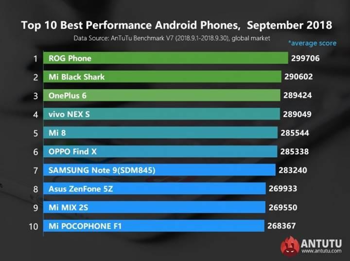 AnTuTu, Eylül ayının en iyi 10 Android telefonunu açıkladı