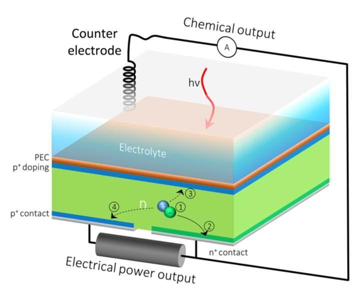 Aynı anda hem hidrojen hem de elektrik üretebilen güneş hücreleri geliştirildi