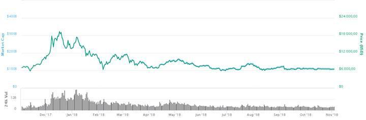 Bitcoin'in dünü, bugünü ve yarını