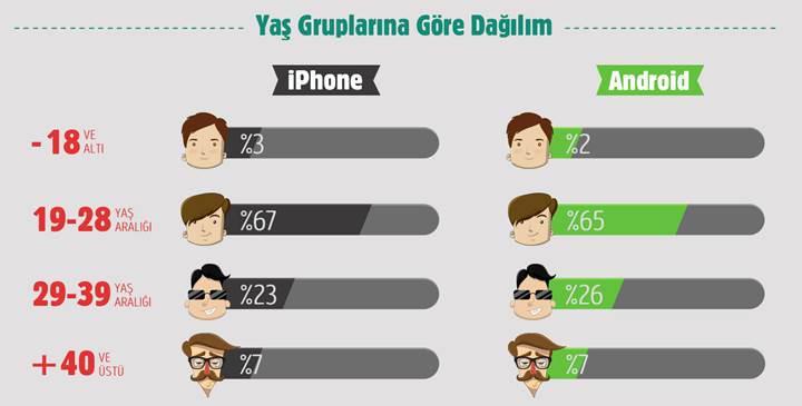 Türkiye'deki iPhone kullanıcıları burger, Android kullanıcıları da pizza seviyor