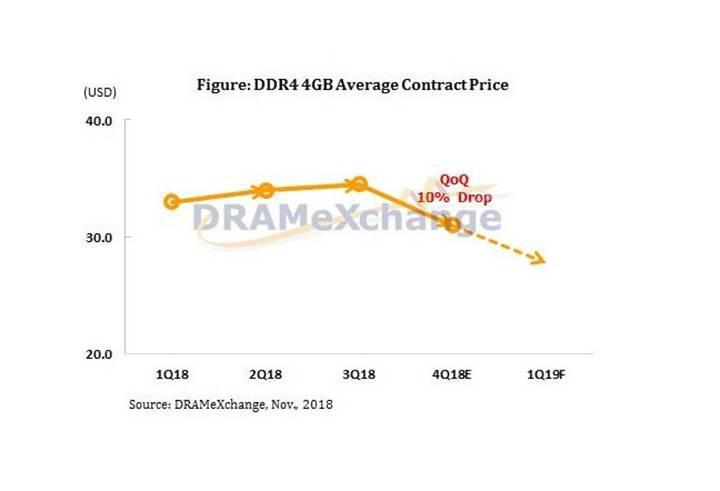 DRAM fiyatları 2019 yılında da düşüşte