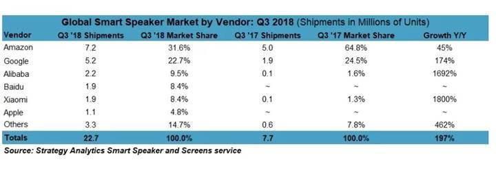 Global akıllı hoparlör pazarında Çinliler patlama yaptı