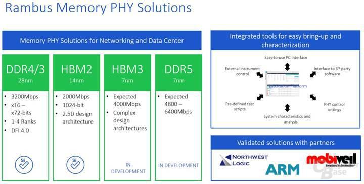 SK Hynix 16 Gb DDR5 DRAM'lerini duyurdu