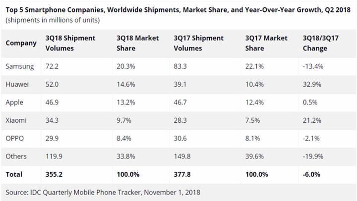 Akıllı telefon pazarında Çin hakimiyeti
