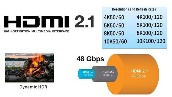 Club3D sektörün ilk HDMI 2.1 kablosunu piyasaya sürüyor