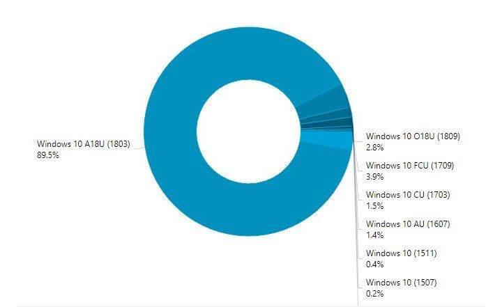 Kullanıcıların ağzı yandı: Windows 10'un son sürümüne geçiş kaplumbağa hızında