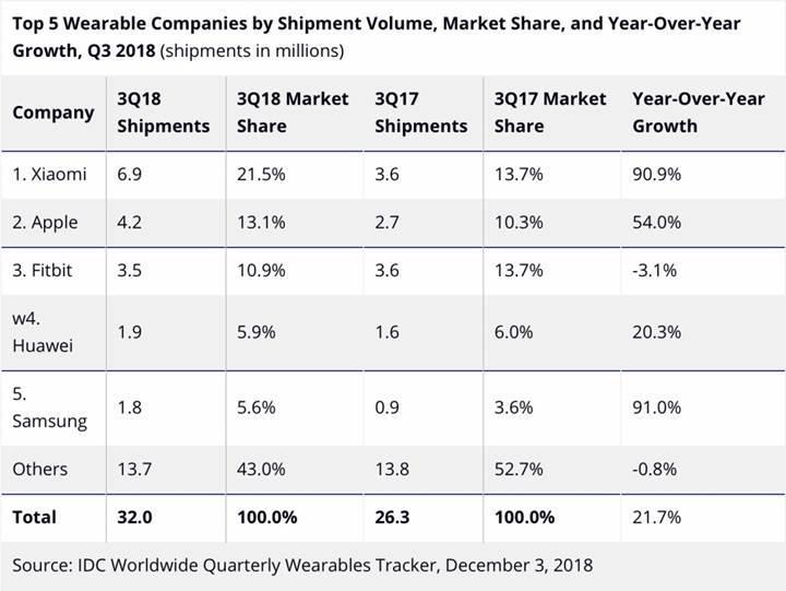 Yılın üçüncü çeyreğinde giyilebilir cihaz pazarının lideri Xiaomi