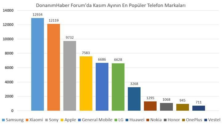 DonanımHaber'de en popüler telefon marka ve modeli