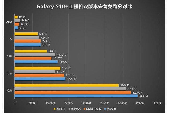 Snapdragon 855'li Galaxy S10'un performansı Exynos 9820'li varyantı solladı