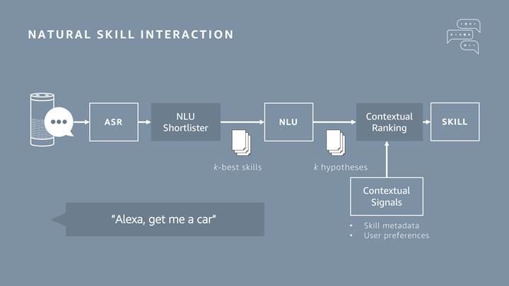 Alexa, kullanıcıları daha iyi anlamak için kendi kendine öğrenme teknikleri kullanacak
