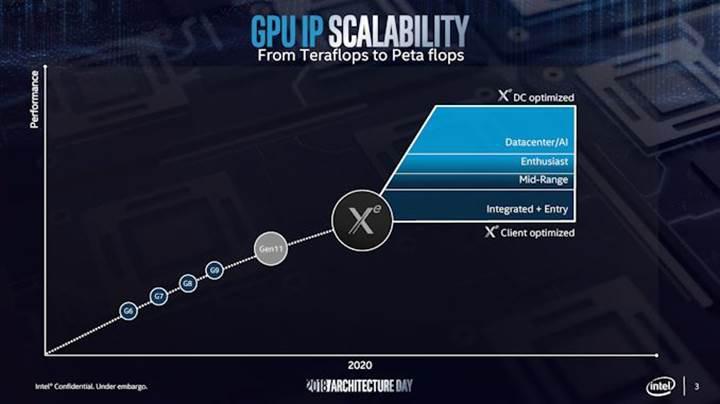 Intel'in grafik birimi Xe adını alacak