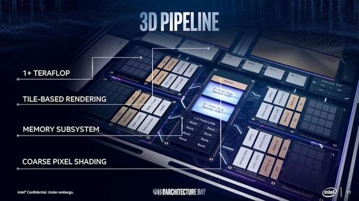 Intel Gen11 grafikler Radeon Vega 8 ayarında olacak