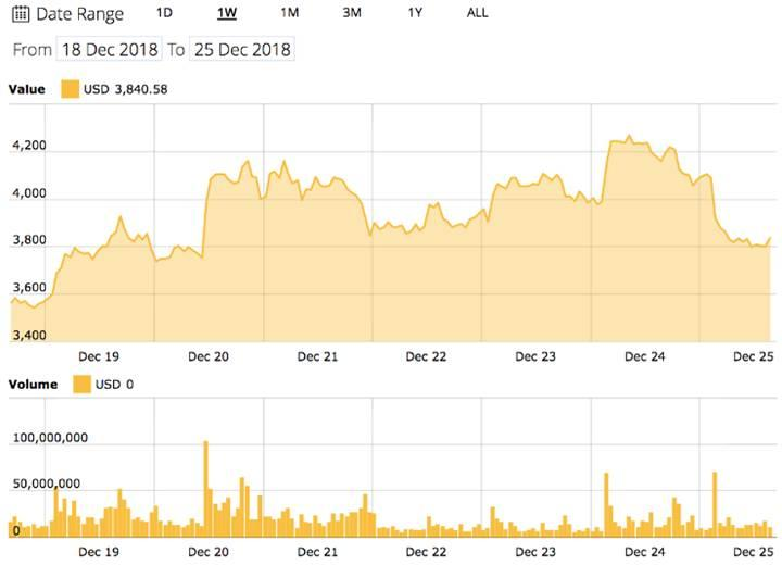 Kripto para piyasasında beklenmedik düşüş