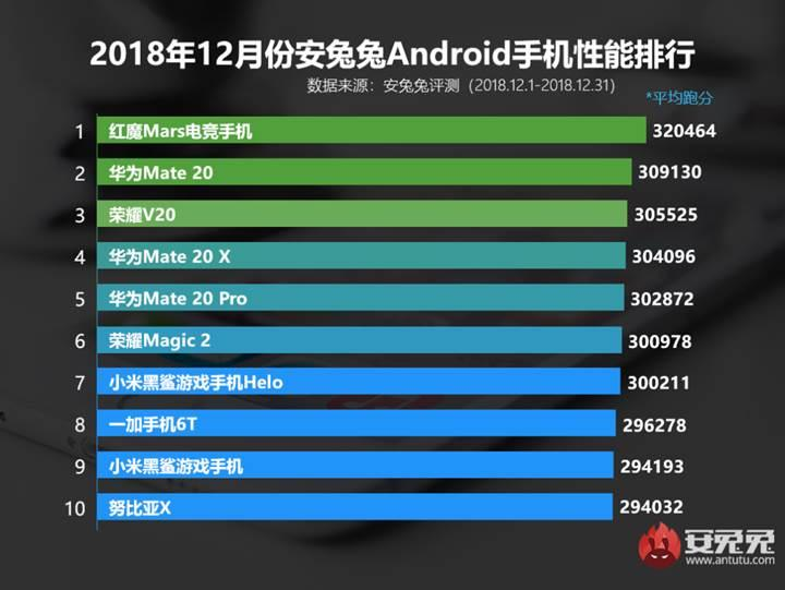 AnTuTu, Aralık ayının en performanslı Android telefonlarını açıkladı