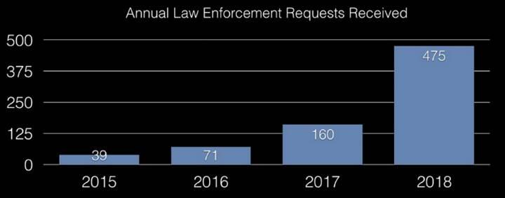 Kraken' eaçılan soruşturma sayısı 2018'de 3 katına çıktı