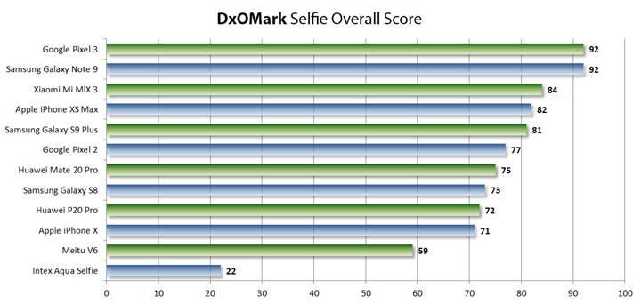 DxOMark şimdi de telefonların ön kameralarını teste soktu