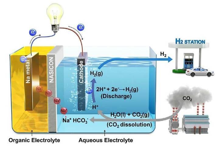 Karbon emici sistem, karbondioksiti elektrik ve hidrojen yakıtına dönüştürüyor