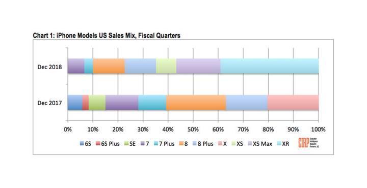 iPhone XR son çeyrekte en çok satan iPhone modeli oldu