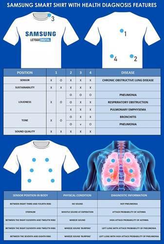 Samsung, akciğer hastalıklarını tespit edebilen akıllı tişört patenti aldı