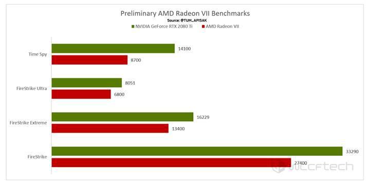 AMD Radeon Vega VII'nin benchmark sonuçları sızdı