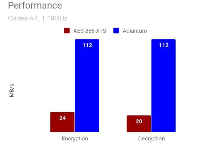 Google giriş seviyesi telefonlara da şifreleme sunacak