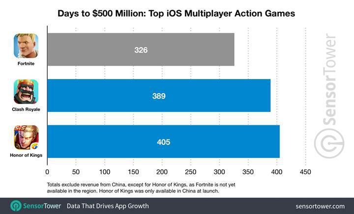 Fortnite iOS sürümü günde 1,5 milyon dolar gelir elde ediyor
